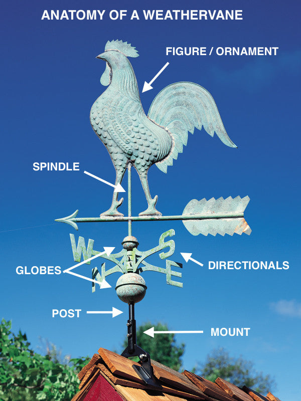 What Are the Parts of a Weather Vane?