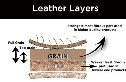 Leather Layers - Lussoleather