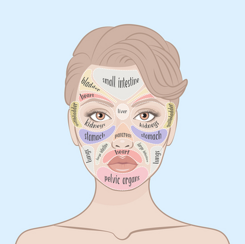 Chinese facial diagnosis diagram