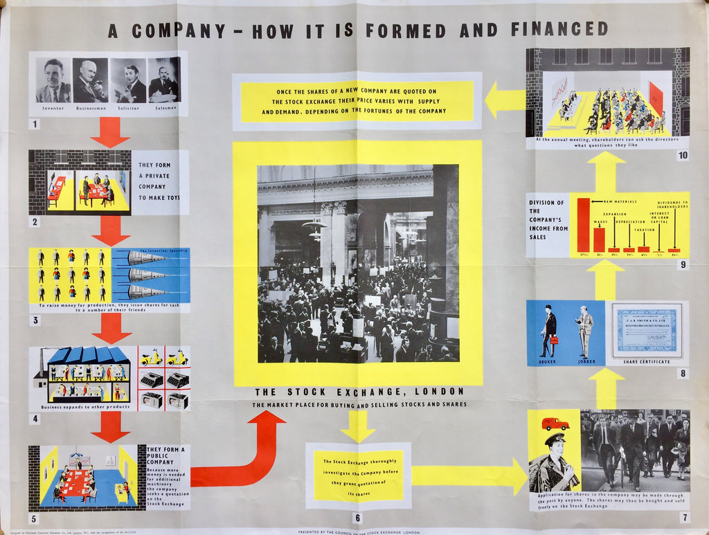 How a company is formed, London, 1960s