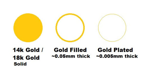 Difference between Gold, Gold Filled and Gold Plated