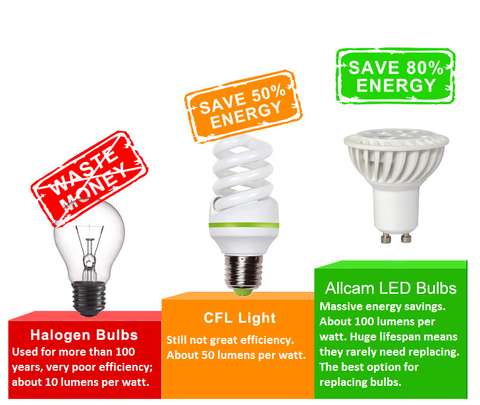 Why you should choose LED