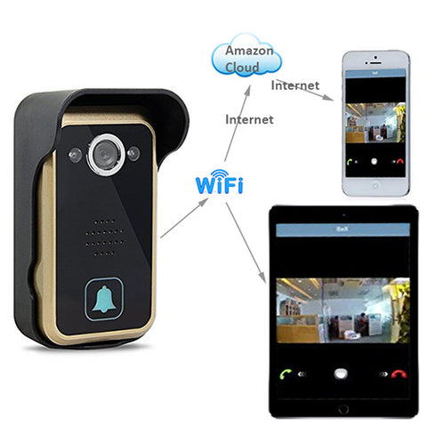 how WF01 video doorbell security camera works via LAN and internet cloud