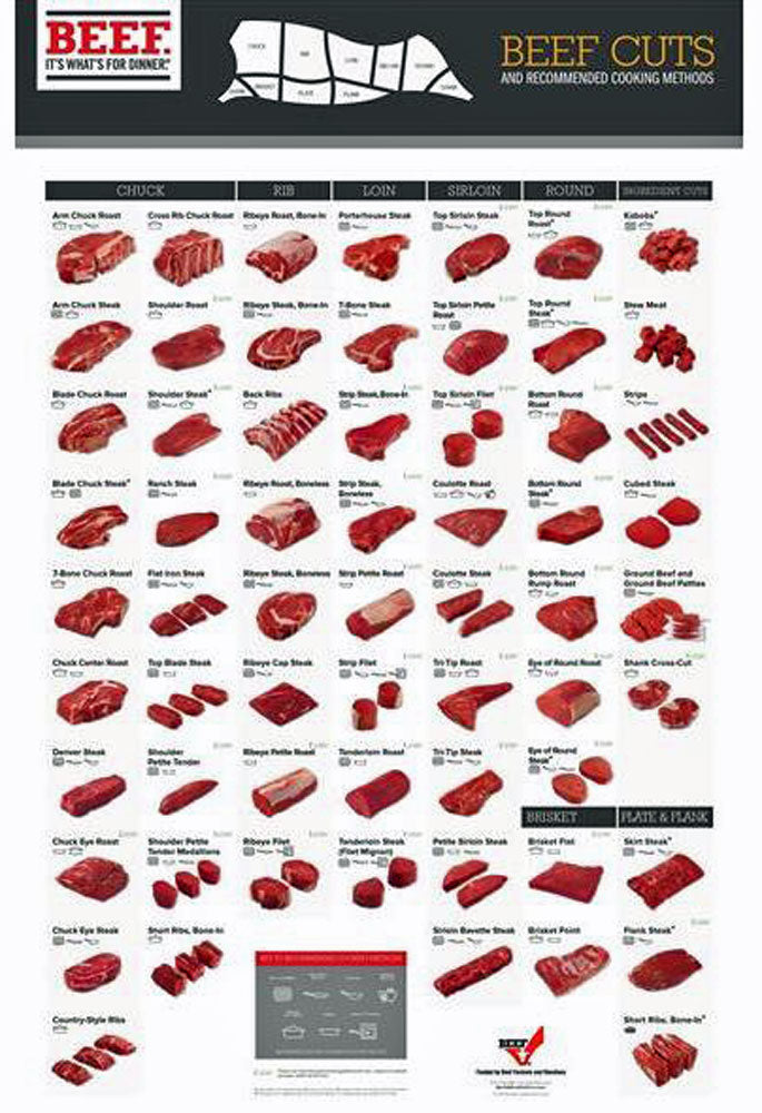Meat Cutting Chart.  Beef Cuts Cutting Chart Poster. Color
