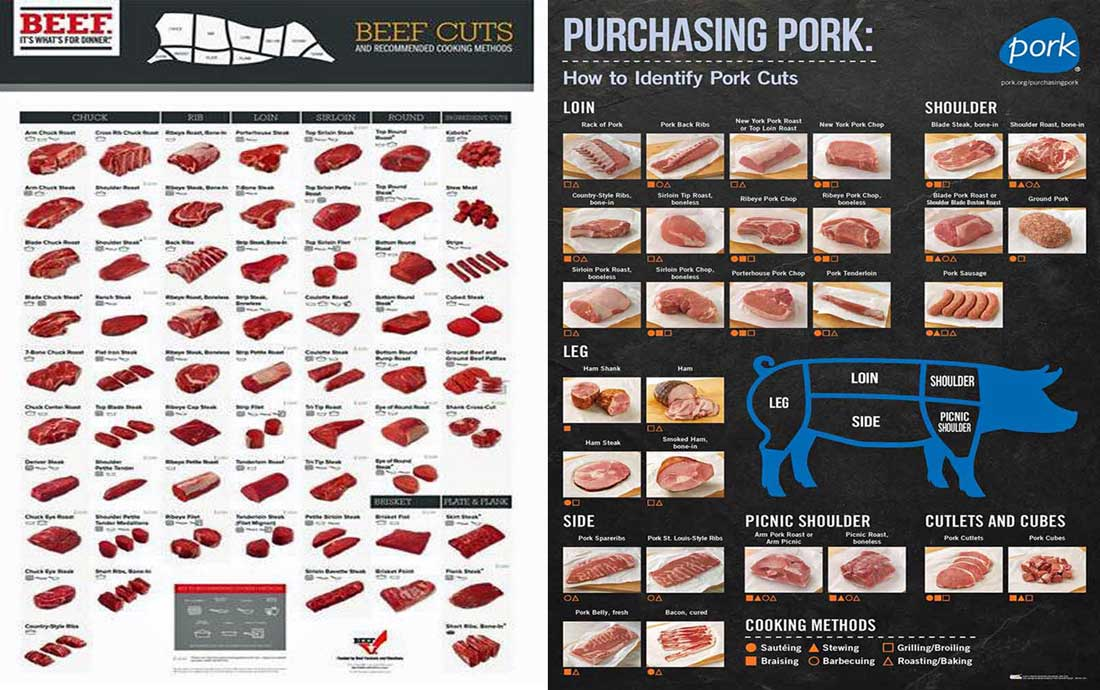 Meat Cutting Chart. Beef Cuts Color Poster & Purchasing Pork Color Poster
