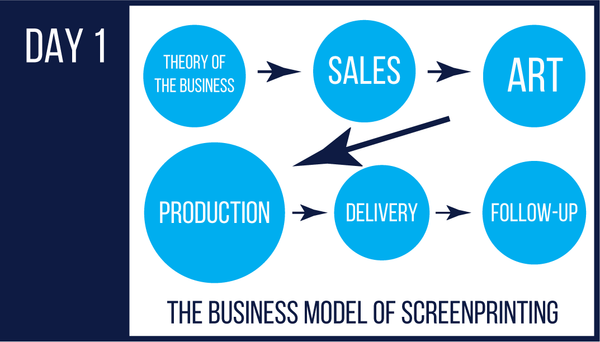 9:15 - 10:00 am The Business Model of Screen Printing