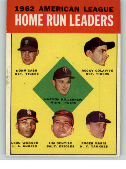 1963 Topps Baseball #004 A.L. Home Run Leaders Roger Maris EX-MT 320674