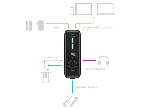 IK Multimedia iRig Pro I/O compact instrument/microphone audio interface for iPhone, iPad and Mac