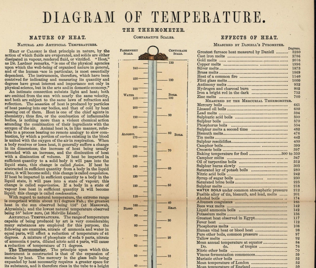 Diagram of temperature thermometers Celsius degrees 1850's old science print