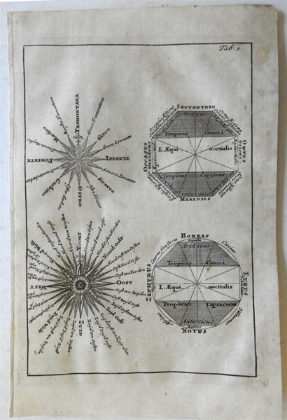 Compass Rose Winds of the World Divisions of Globe Equator 1697 Cluverius print