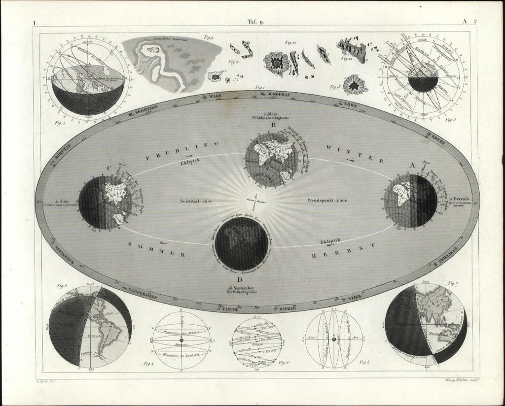 World Orbit Celestial antique print Seasons 1855 Winkles Earth engraving