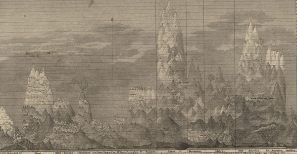 World Mts. Heights Comparison Chart 400+ Specific Identified c.1850 detailed map