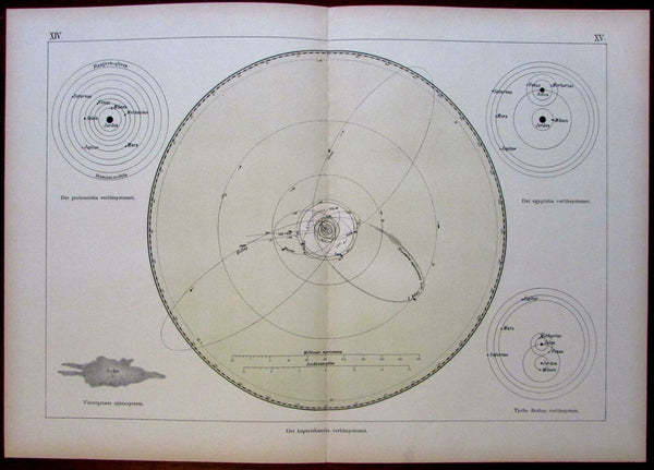 Copernican planets orbits diagram world system meteors 1888 Celestial print