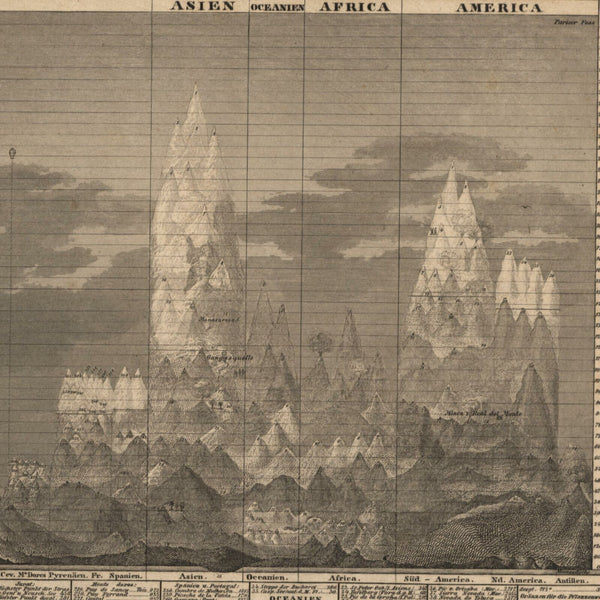 World mountains heights Himalayas Alps Andes Rockies c.1850 Meyer old chart