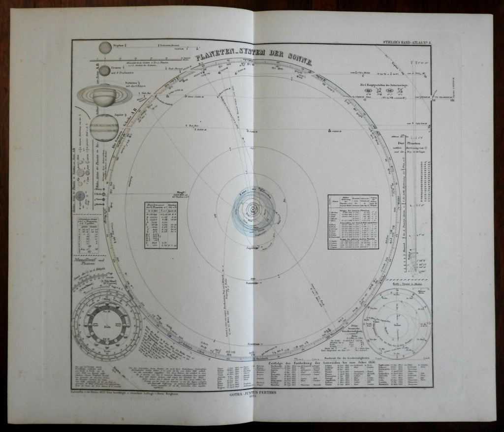 Celestial diagram Solar System Planetary Orbits Seasons planets 1875 Stieler map
