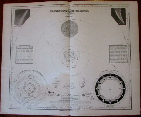 Solar System Comet Orbits Moon Sunspot 1850 Kloden celestial diagram chart map