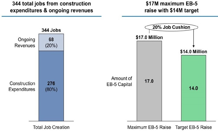 Projected EB-5 Capital Raise
