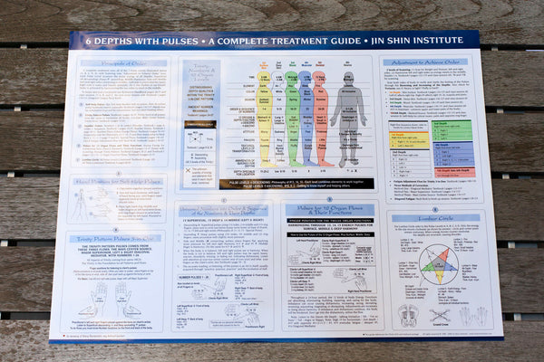 6 Depths & Pulses Treatment Poster