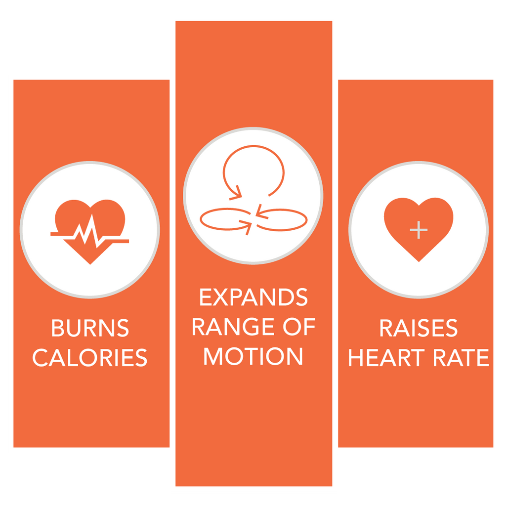 burns calories, expands range of motion, raises heart rate