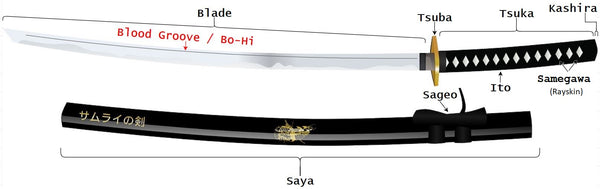 Sword Diagram