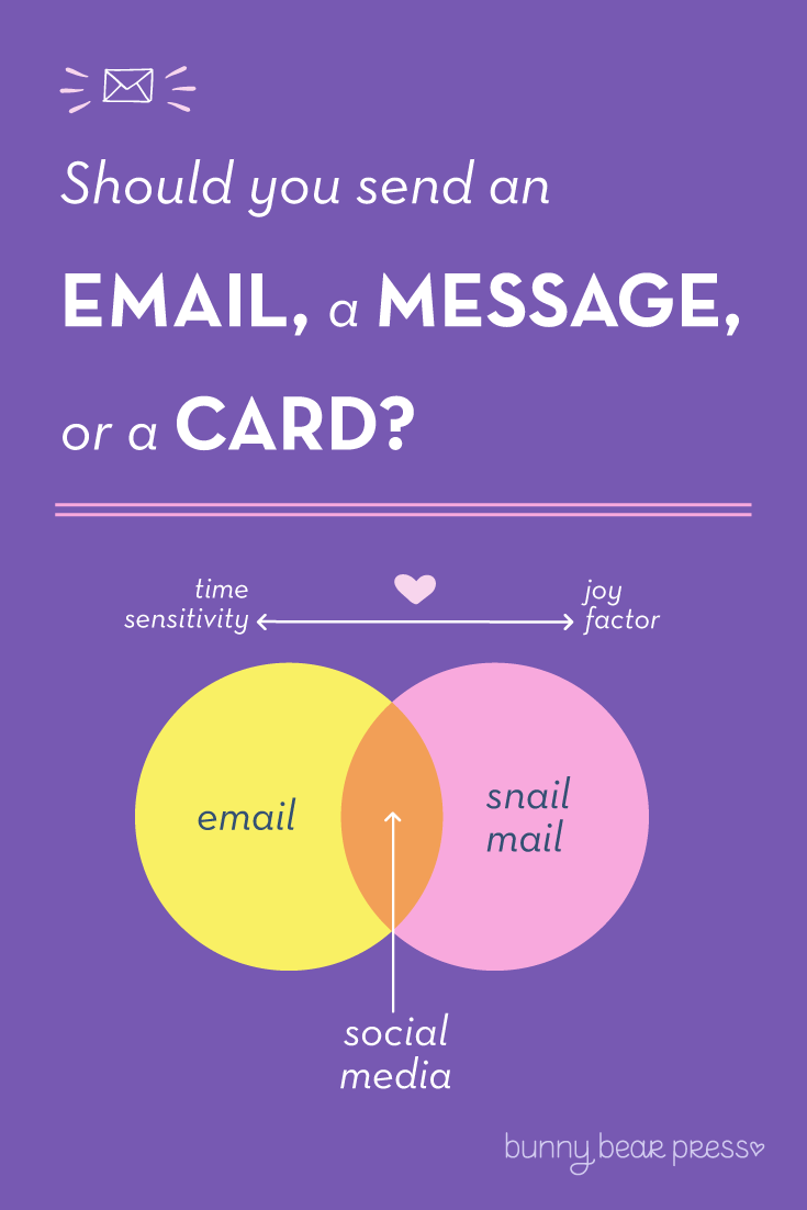Should you send your friend an email, message or a card?