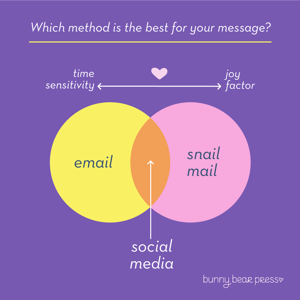 Snail Mail, email, and Social Media can live together perfectly in any friendship. They do not have to be mutually exclusive, you just need to decide which medium makes the most sense for sharing your message. Infographic Image