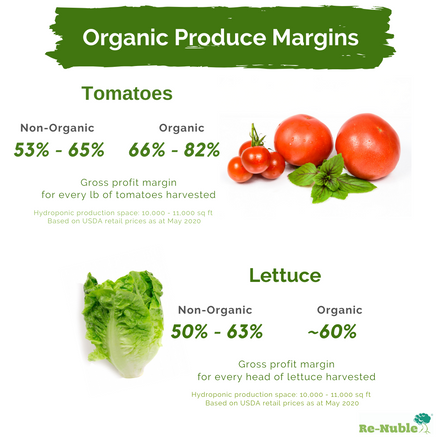 Organic profit pricing margins