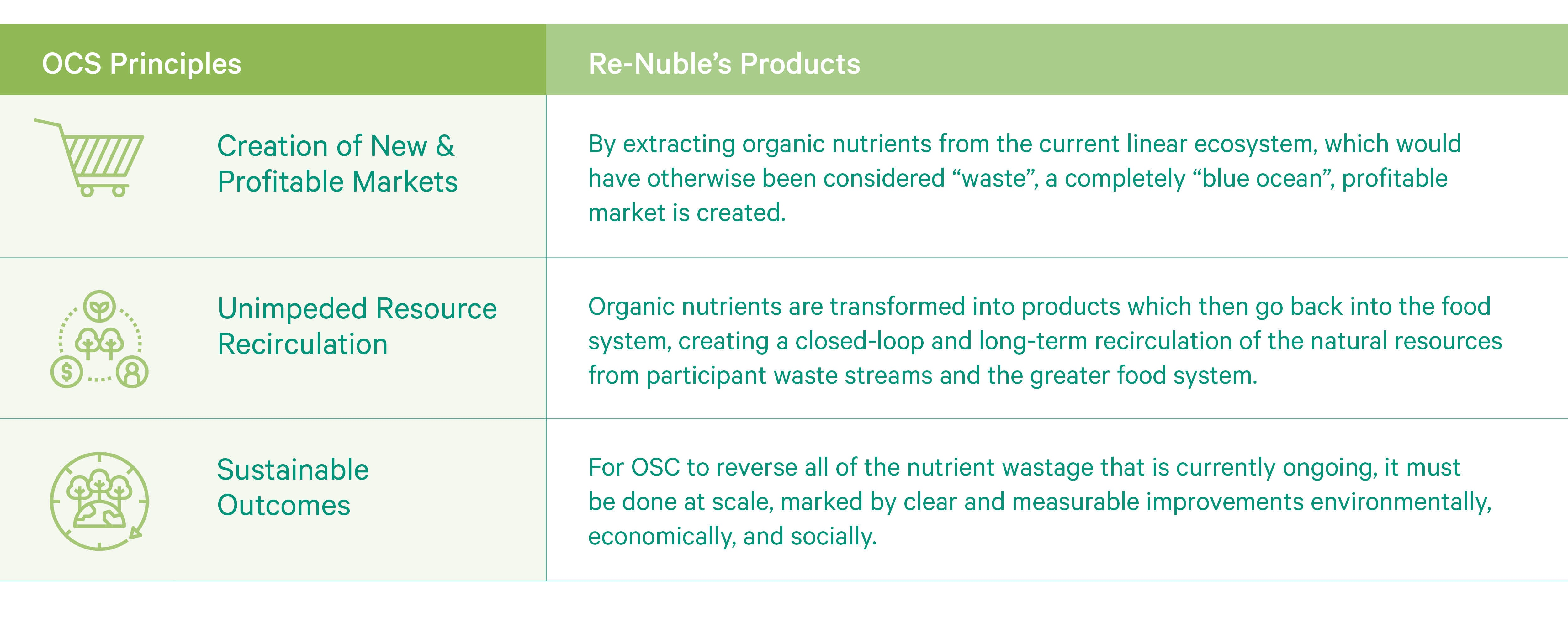 Re-Nuble Organic Cycling Science