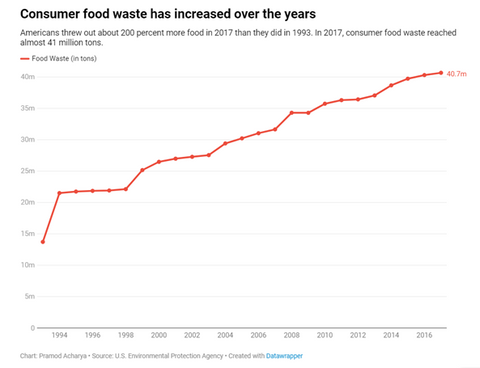 US food waste trends