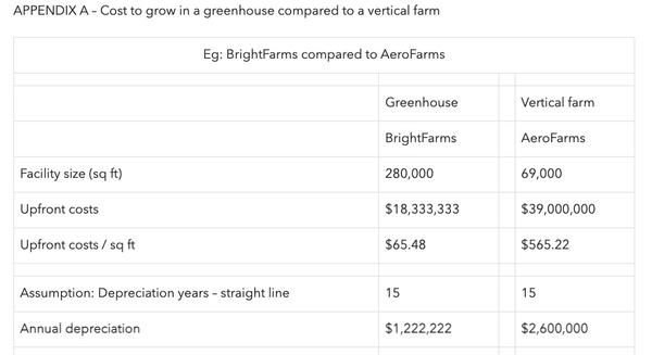 Cost to grow in a greenhouse compared to a vertical farm