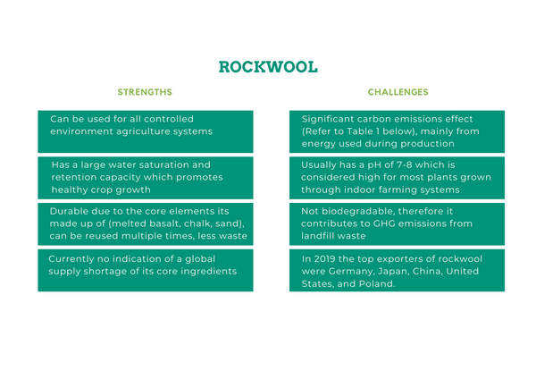 Rockwool strengths and challenges