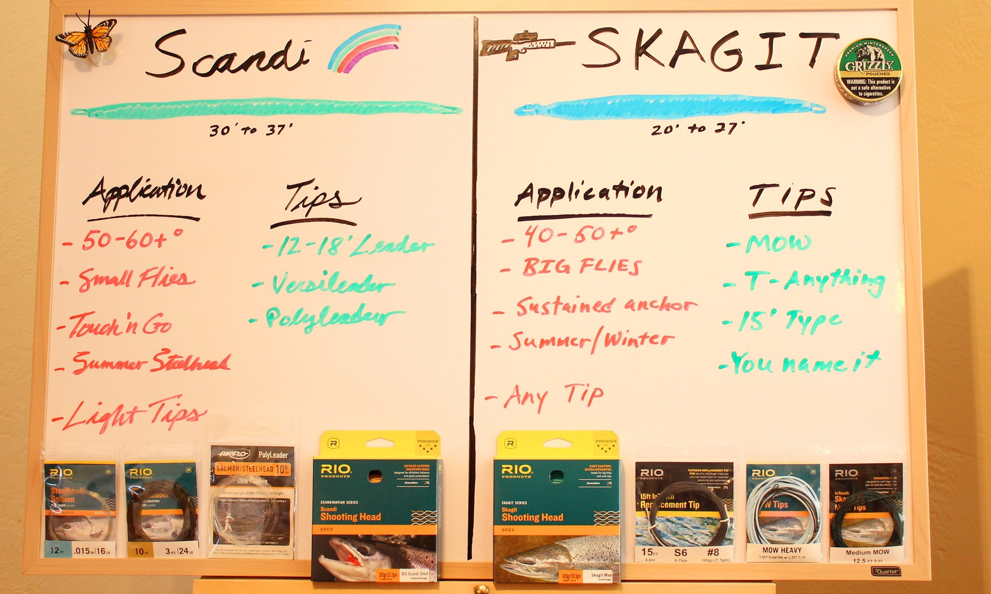 When to use Scandi and When to use Skagit