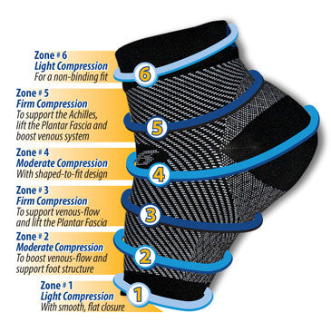 6 Zones of compression sleeve