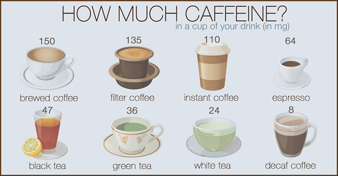 How much caffeine is in tea and which teas are caffeine free?