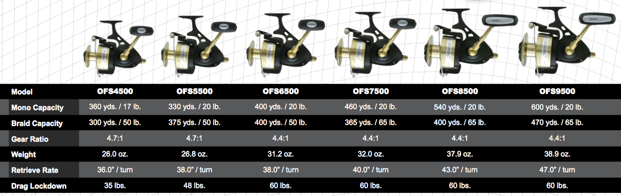fin nor offshore spinning reels