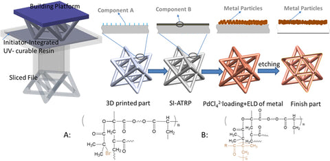 3D Printing of Metallic Microlattices