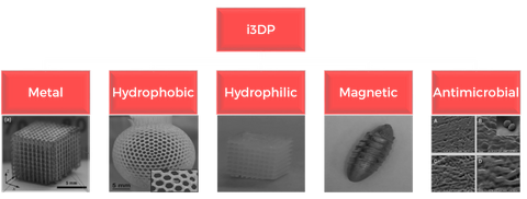 i3DP surface functions