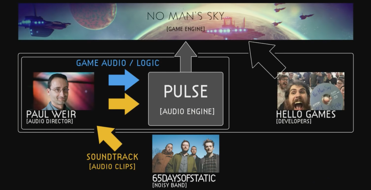 No Man's Sky audio hierarchy