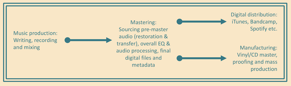 A basic chart showing where mastering fits into the audio process