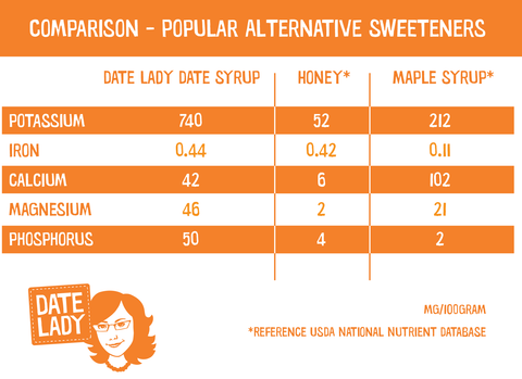 Date Lady Pure Date Syrup Nutrition Comparison Chart