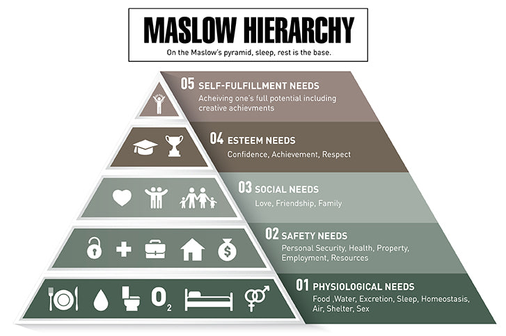 Maslow Pyramid - Sleep at the base