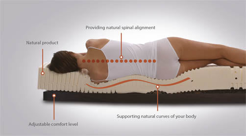 Latex mattress for healthy back