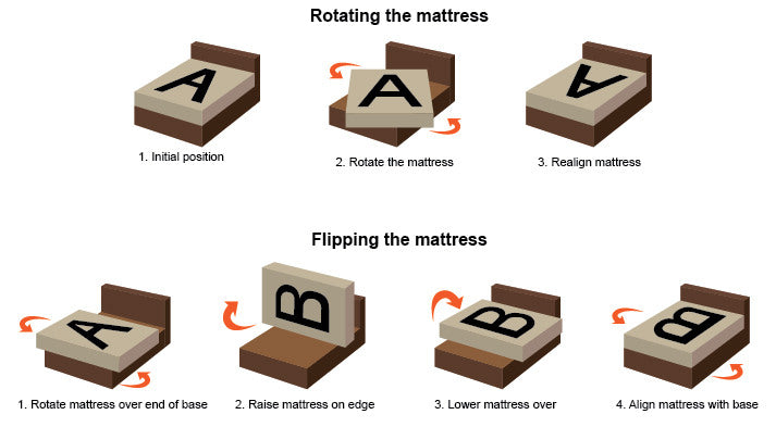 Rotating And Flipping Mattress