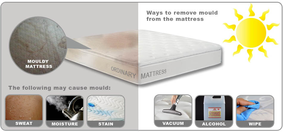 How to remove mould on the mattress