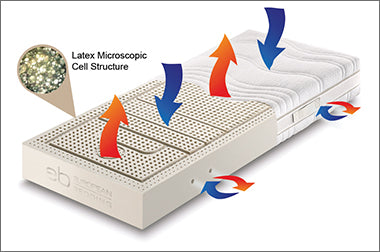 Breathable mattress with open cell structure