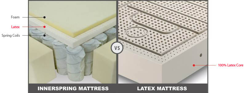 natural latex mattress vs innerspring spring coil mattress european bedding. Black Bedroom Furniture Sets. Home Design Ideas