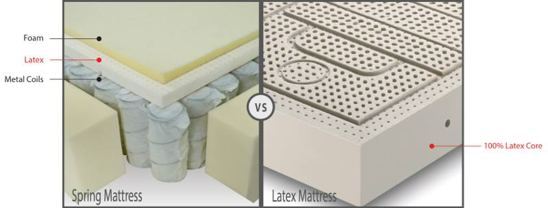 Spring Mattress vs Latex Mattress