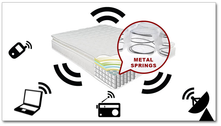 Is Your Mattress Acting As An Antenna Harming Your Body?