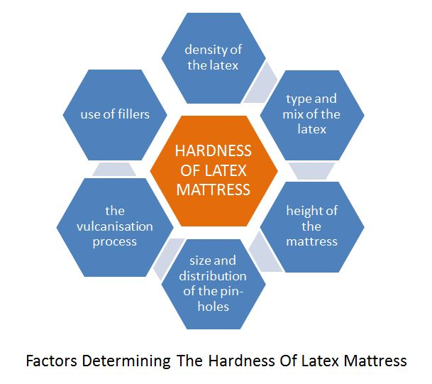 Factors Determining The Hardness Of Latex Mattress