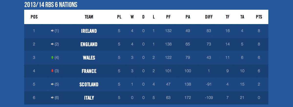 6nat2014table